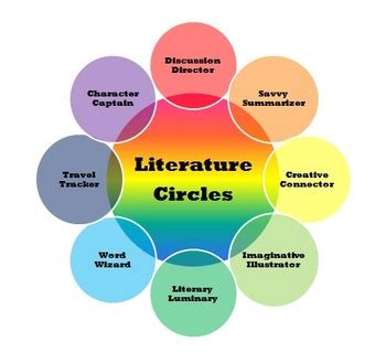Functions of literature review when undertaking scientific research